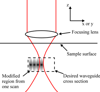Core Reader furthermore Index672 furthermore Stimulated emission likewise 11150249 Relaxation processes in an epoxy resin studied by time Resolved optical Kerr effect as well Mod04 06. on laser amplifier
